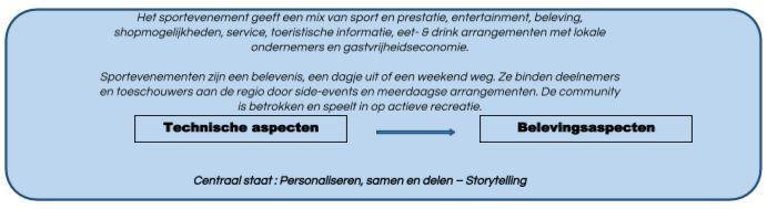 Illustratie van Toekomstvisie van de innovator op sportevenementorganisatie