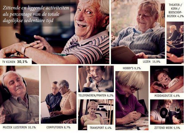 een fotocollage van ouderen bezig met zittende en liggende activiteiten als percentage van de totale dagelijkse tijd