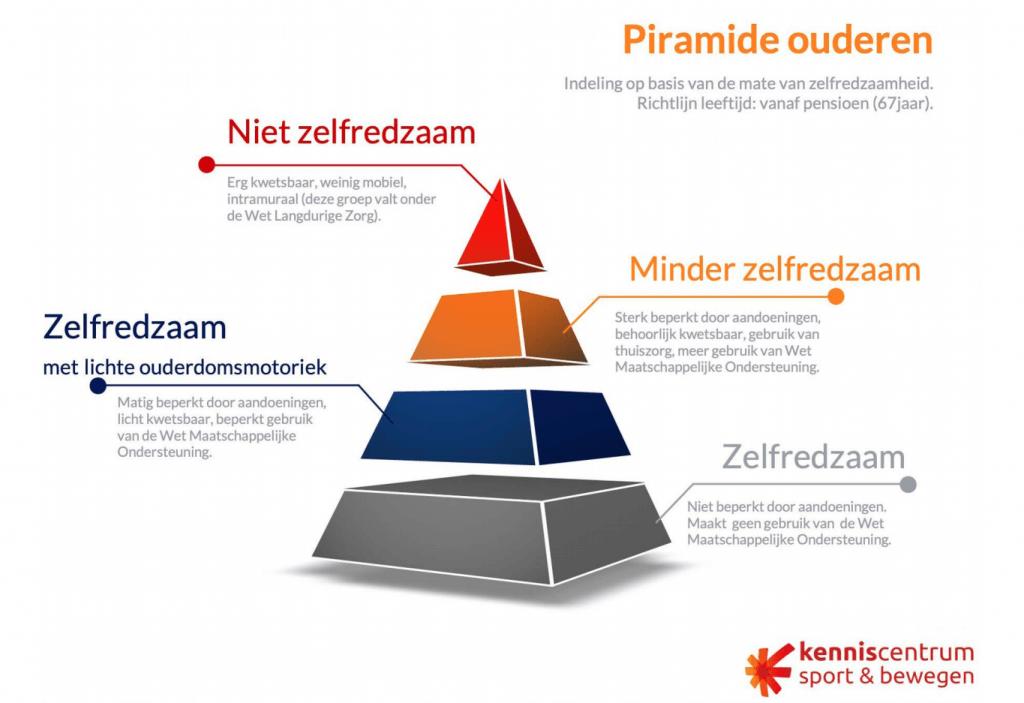 Piramide ouderen - met indeling op zelfredzaamheid. Kenniscentrum Sport & Bewegen